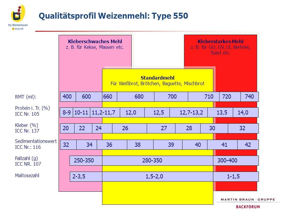 Qualitätsprofil Weizenmehl: Type 550 RMT (ml): Protein i.