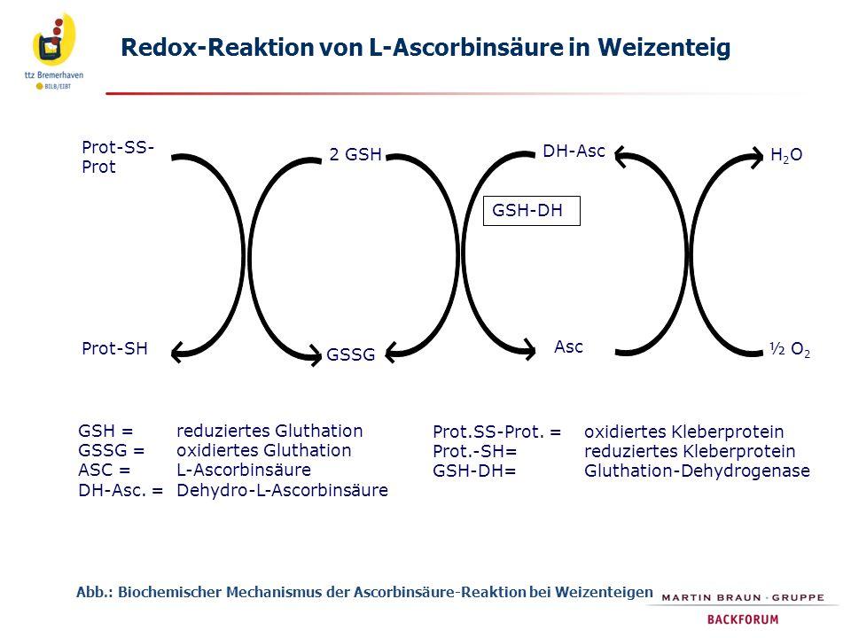 GSH = reduziertes Gluthation GSSG =oxidiertes Gluthation ASC = L-Ascorbinsäure DH-Asc.