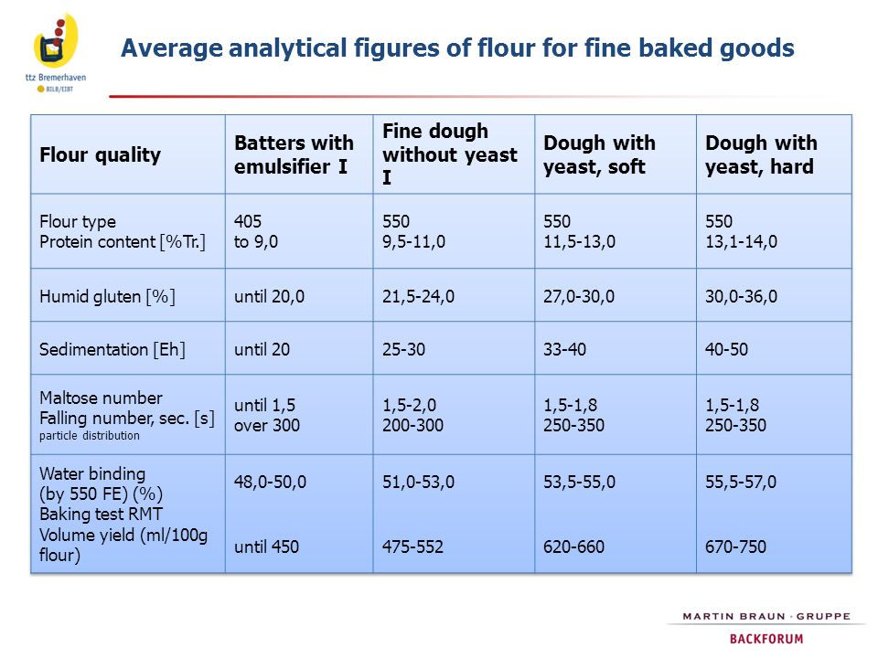 Average analytical figures of flour for fine baked goods