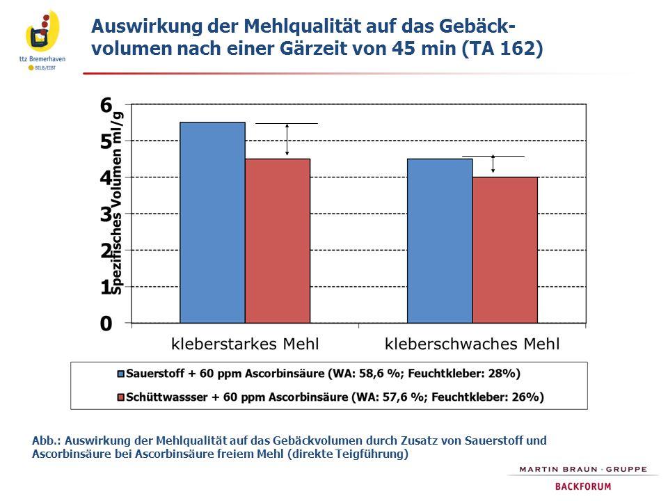 Auswirkung der Mehlqualität auf das Gebäck- volumen nach einer Gärzeit von 45 min (TA 162) Abb.: Auswirkung der Mehlqualität auf das Gebäckvolumen dur