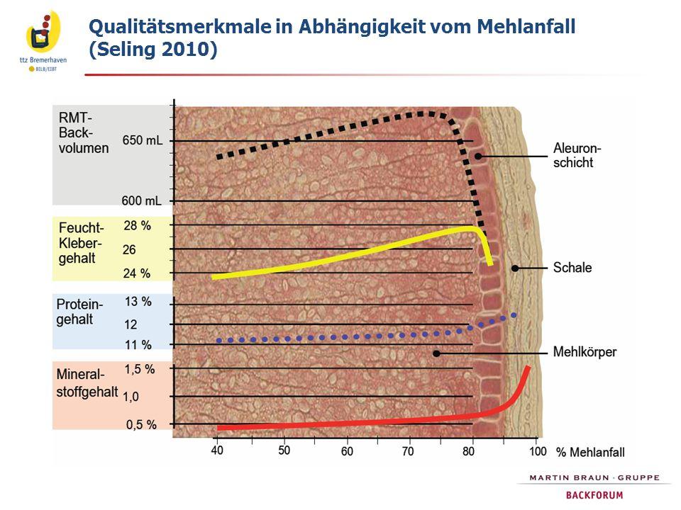 Qualitätsmerkmale in Abhängigkeit vom Mehlanfall (Seling 2010)