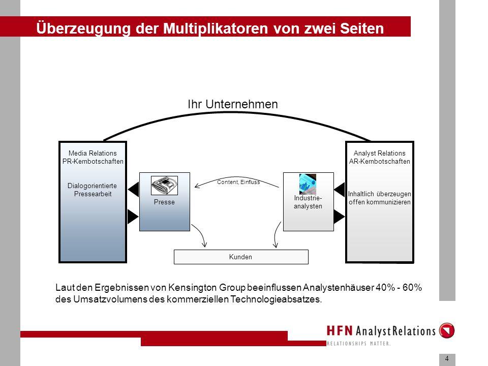 Unterschiedliche Geschäftsmodelle - Beispiel 1 Beispiel 1 – Grenzen zwischen Research und Consulting unscharf
