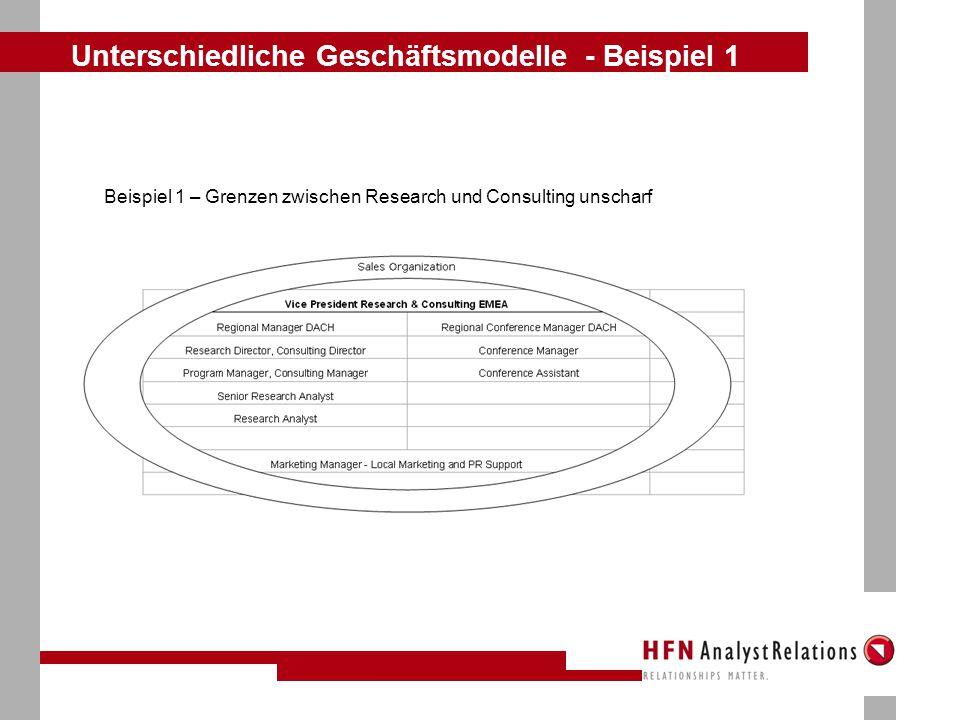 Unterschiedliche Geschäftsmodelle - Beispiel 2 Beispiel 2 – Klare Trennung zwischen Research und Consulting
