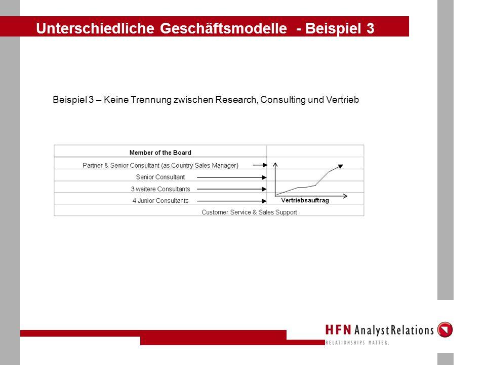 Unterschiedliche Geschäftsmodelle - Beispiel 3 Beispiel 3 – Keine Trennung zwischen Research, Consulting und Vertrieb