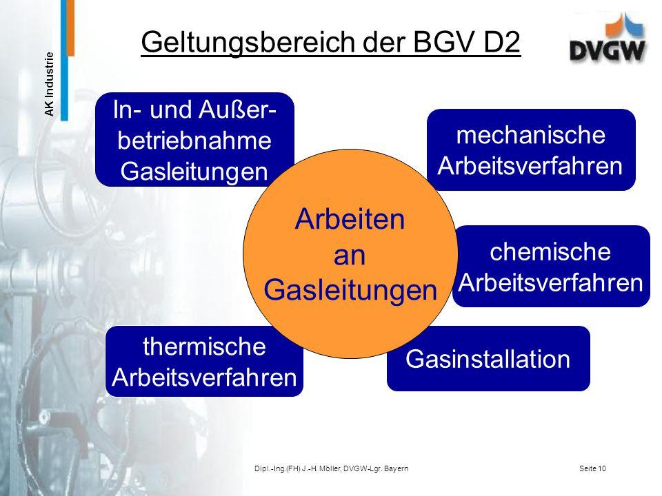 AK Industrie Dipl.-Ing.(FH) J.-H. Möller, DVGW-Lgr. BayernSeite 9 Technische Regeln für Energieanlagen G 462/IG 462/IIG 463 Druckprüf- verfahren Insta