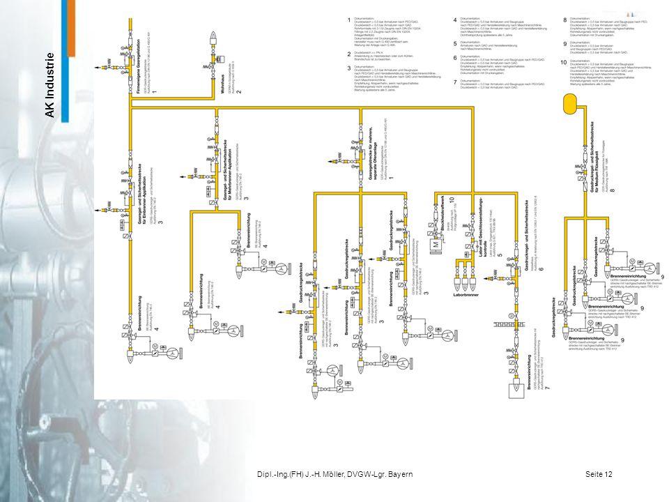 AK Industrie Dipl.-Ing.(FH) J.-H. Möller, DVGW-Lgr. BayernSeite 11 EN 746-2 Industrielle Thermoprozessanlagen Sicherheitsanforderungen an Feuerungen u