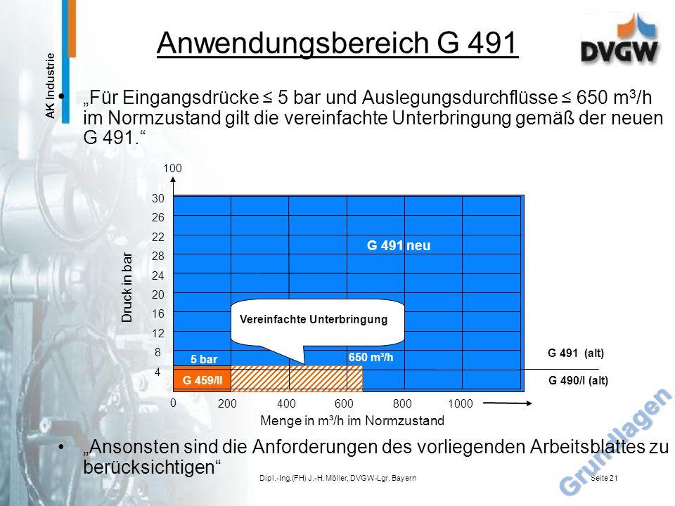 AK Industrie Aufbau und Ausrüstung von Gasdruckregelstrecken und Regelstrecken nach DIN-EN 746-2