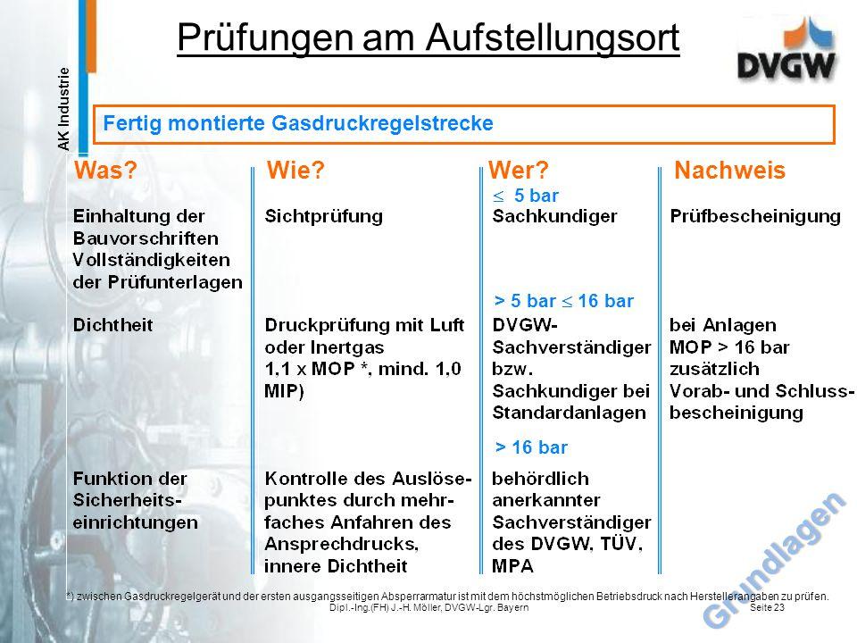 AK Industrie Dipl.-Ing.(FH) J.-H. Möller, DVGW-Lgr. BayernSeite 22 Gas-Druckregelgerät ohne Hilfsenergie mit federbelastetem Messwerk Sollwerteinstell