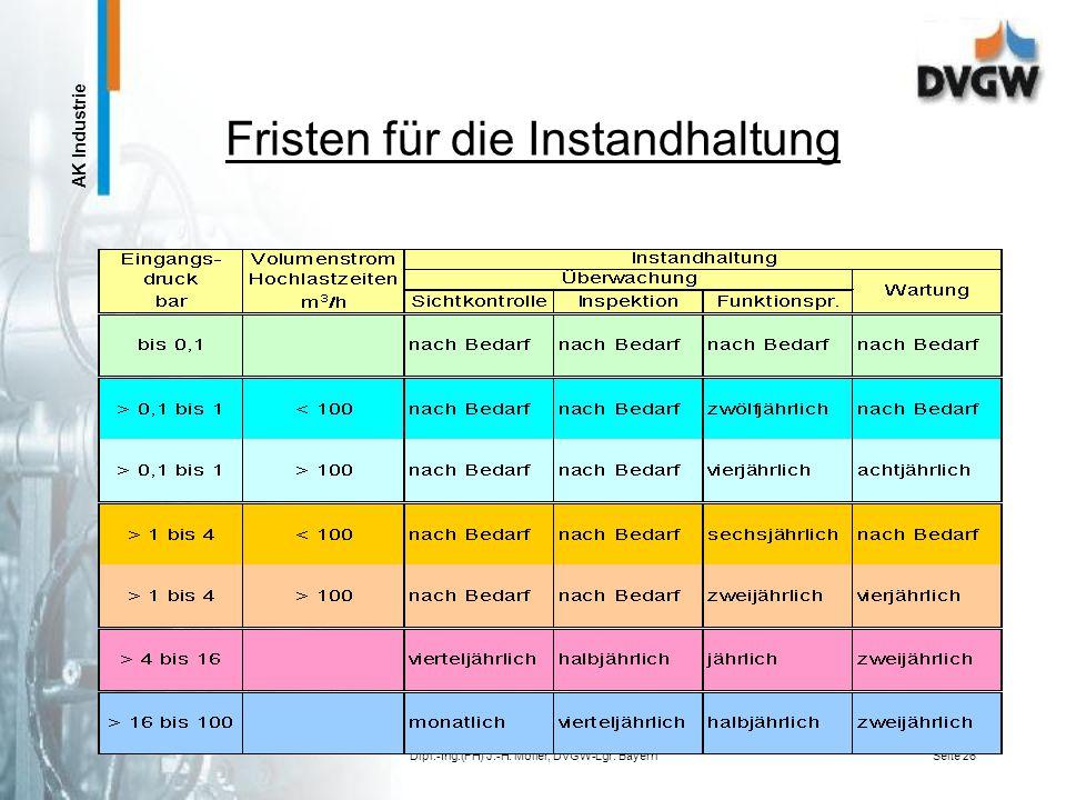 AK Industrie Dipl.-Ing.(FH) J.-H. Möller, DVGW-Lgr. BayernSeite 25 Hausan- schlüsse G 459 I /II DVGW- Arbeitsblatt G 495 Geltungsbereich des DVGW- Arb