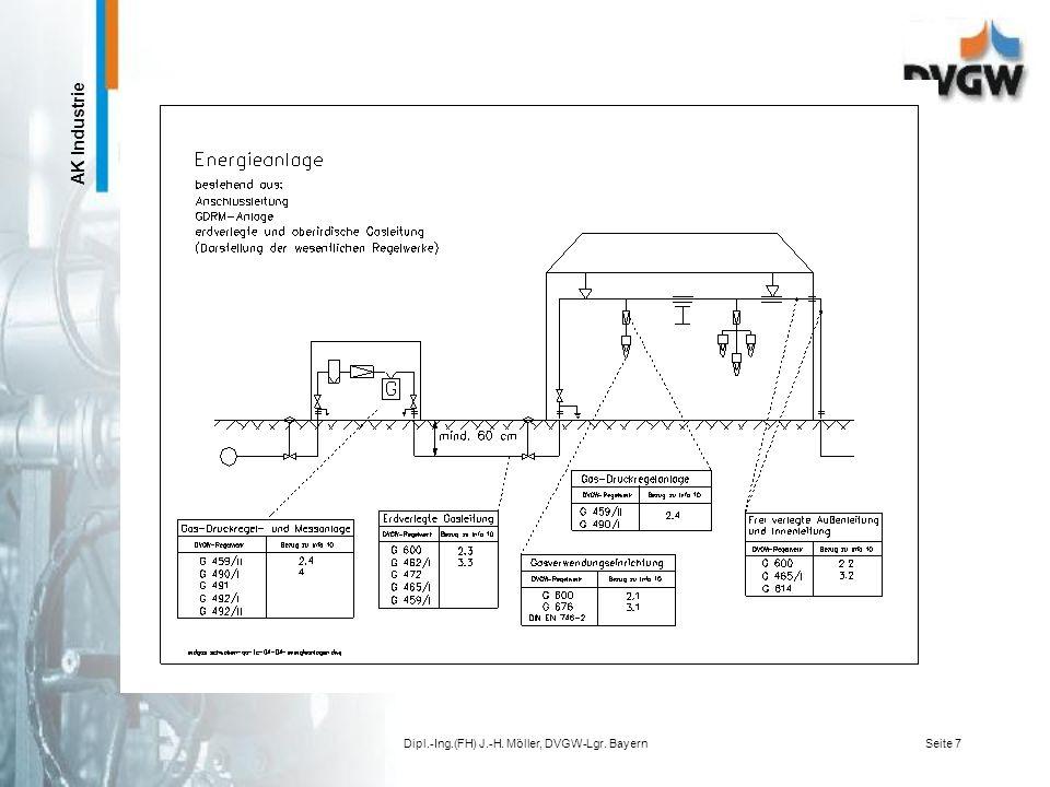 AK Industrie Dipl.-Ing.(FH) J.-H. Möller, DVGW-Lgr. BayernSeite 6 1.Regelsetzung und Normung 2.Qualifikationsanforderungen 3.Freiverlegte und erdverle