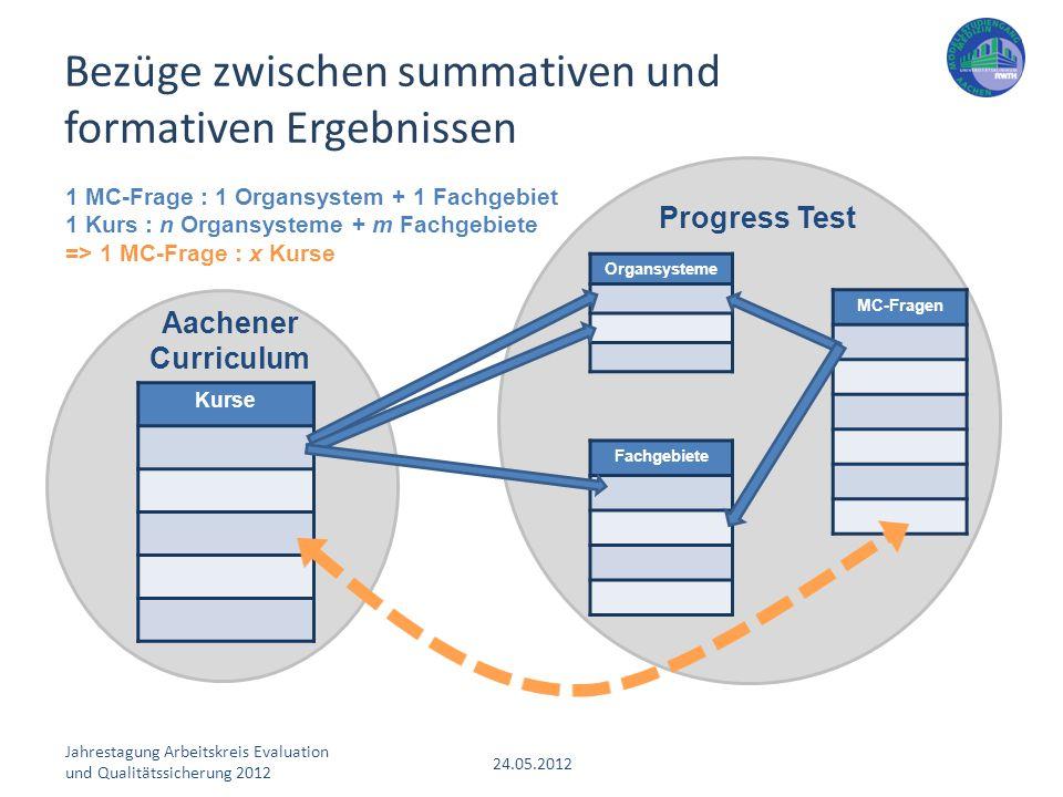 Jahrestagung Arbeitskreis Evaluation und Qualitätssicherung 2012 24.05.2012 Bezüge zwischen summativen und formativen Ergebnissen Kurse Aachener Curri