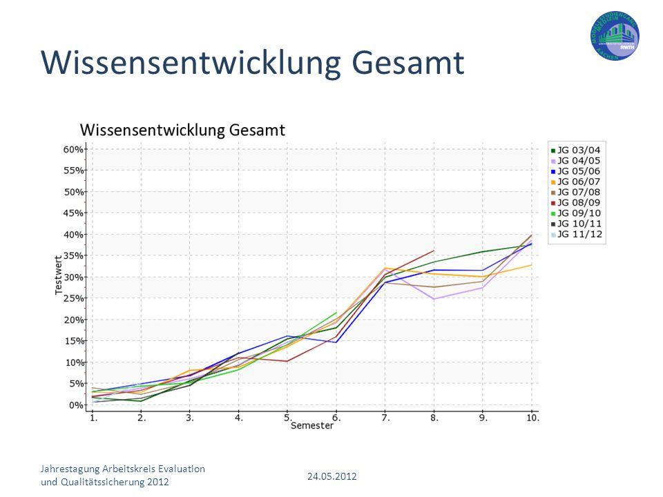 Jahrestagung Arbeitskreis Evaluation und Qualitätssicherung 2012 24.05.2012 Wissensentwicklung Gesamt