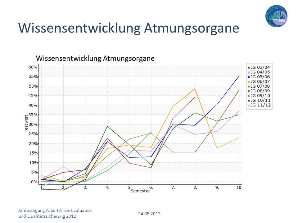 Jahrestagung Arbeitskreis Evaluation und Qualitätssicherung 2012 24.05.2012 Wissensentwicklung Atmungsorgane