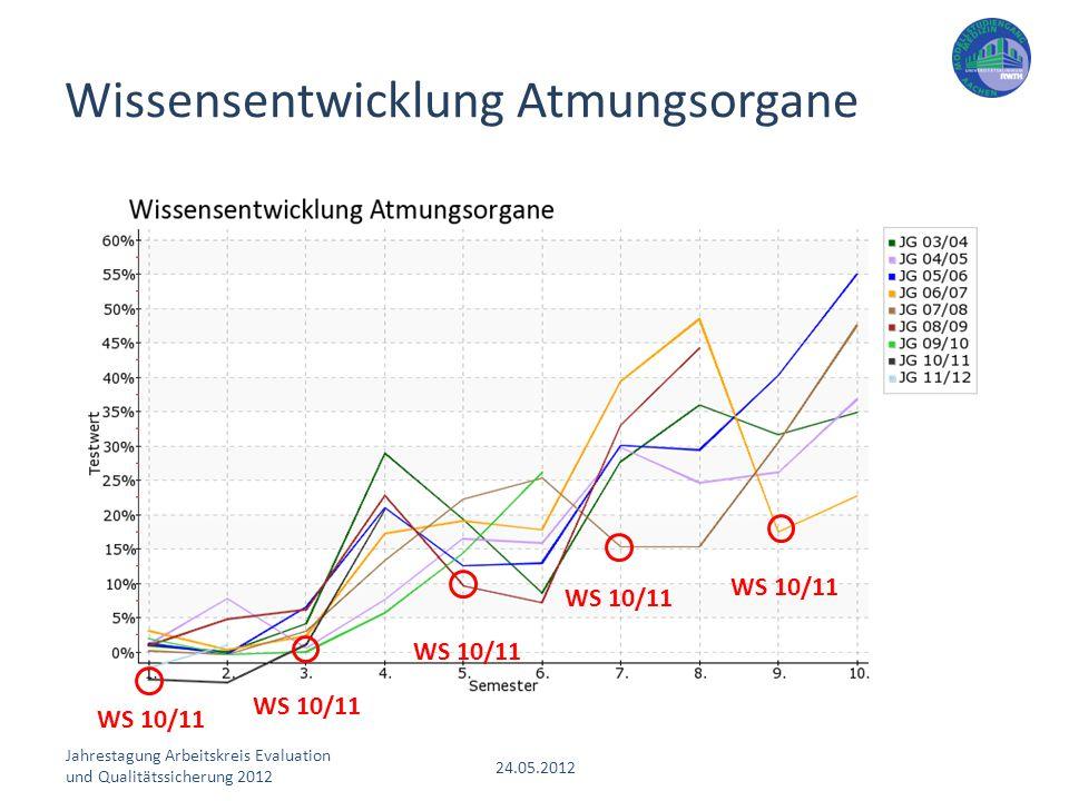Jahrestagung Arbeitskreis Evaluation und Qualitätssicherung 2012 24.05.2012 Wissensentwicklung Atmungsorgane WS 10/11
