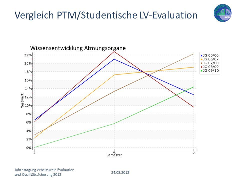 Jahrestagung Arbeitskreis Evaluation und Qualitätssicherung 2012 24.05.2012 Vergleich PTM/Studentische LV-Evaluation