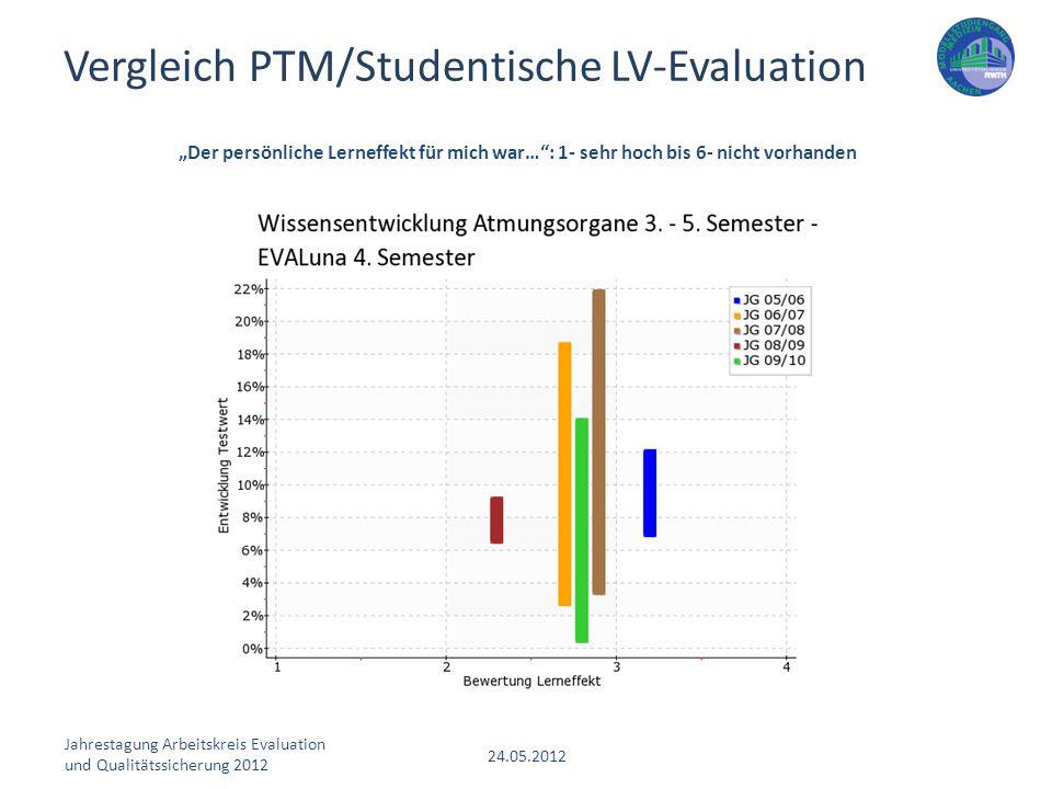 """Jahrestagung Arbeitskreis Evaluation und Qualitätssicherung 2012 24.05.2012 """"Der persönliche Lerneffekt für mich war…"""": 1- sehr hoch bis 6- nicht vorh"""