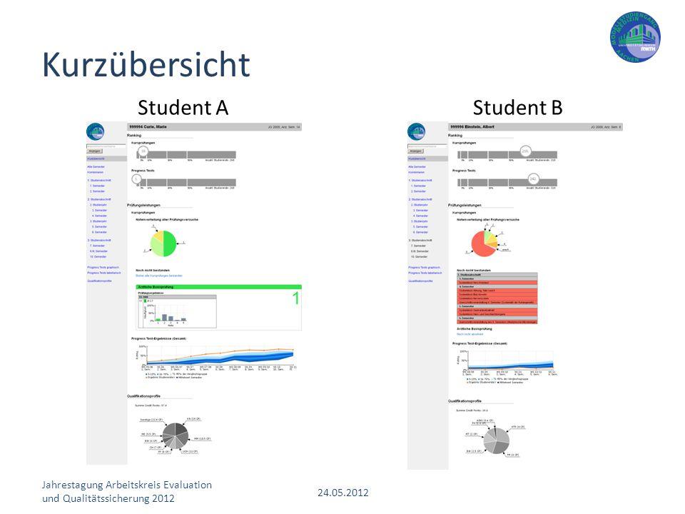 Jahrestagung Arbeitskreis Evaluation und Qualitätssicherung 2012 24.05.2012 Student AStudent B Kurzübersicht
