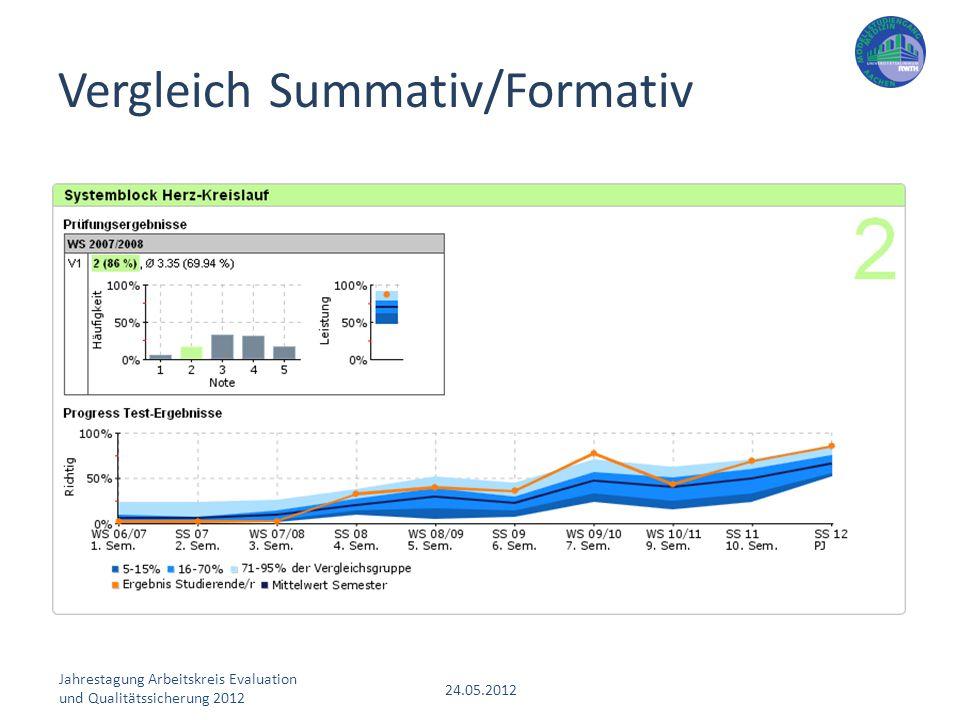 Jahrestagung Arbeitskreis Evaluation und Qualitätssicherung 2012 24.05.2012 Vergleich Summativ/Formativ
