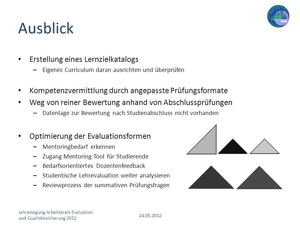Jahrestagung Arbeitskreis Evaluation und Qualitätssicherung 2012 24.05.2012 Erstellung eines Lernzielkatalogs – Eigenes Curriculum daran ausrichten un