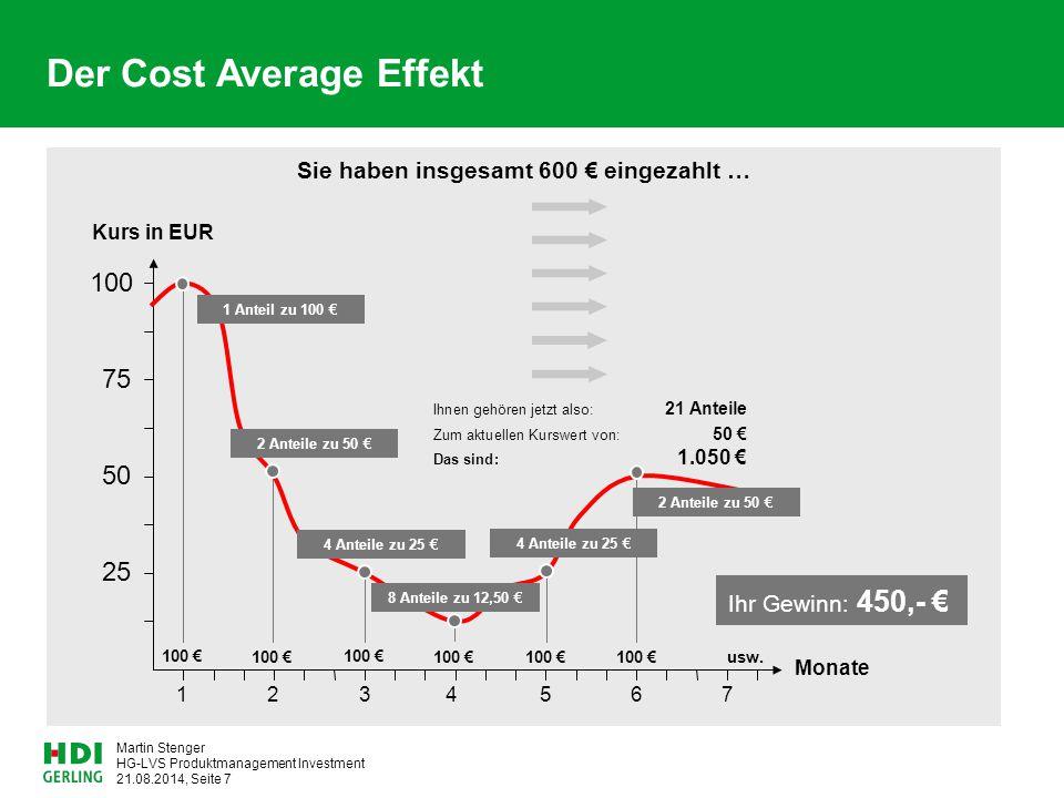 HG-LVS Produktmanagement Investment 21.08.2014, Seite 7 Martin Stenger 75 100 50 25 1 Monate 234567 Kurs in EUR Der Cost Average Effekt Sie haben insg