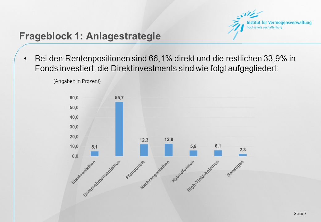 Seite 7 Bei den Rentenpositionen sind 66,1% direkt und die restlichen 33,9% in Fonds investiert; die Direktinvestments sind wie folgt aufgegliedert: (Angaben in Prozent) Frageblock 1: Anlagestrategie