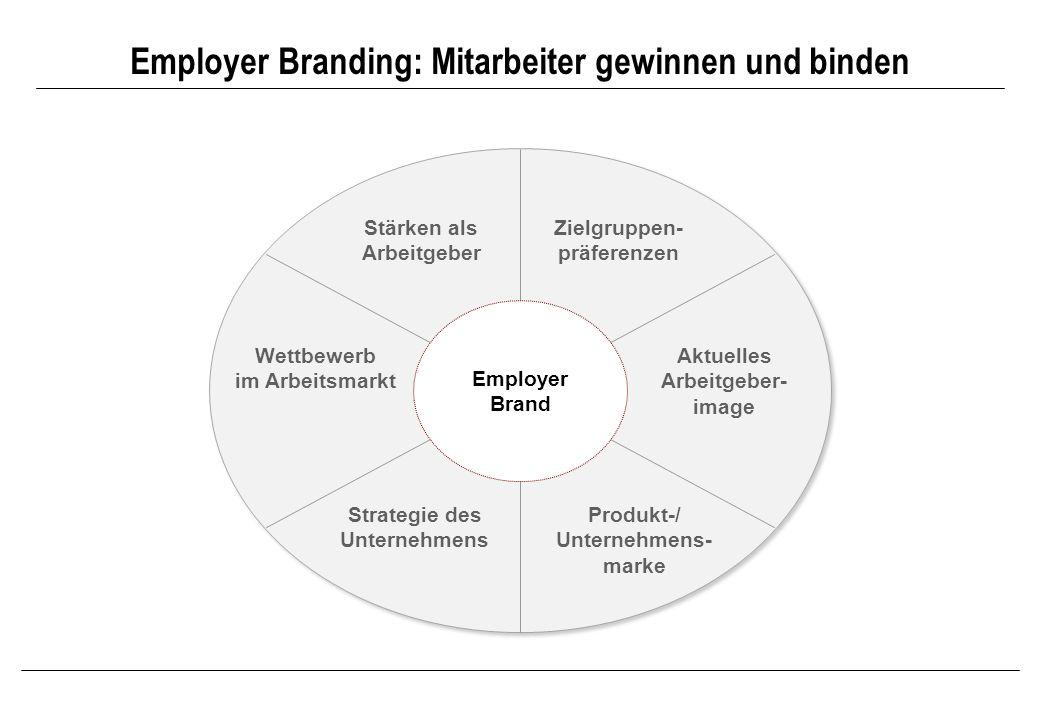 Employer Branding: Mitarbeiter gewinnen und binden Aktuelles Arbeitgeber- image Stärken als Arbeitgeber Wettbewerb im Arbeitsmarkt Zielgruppen- präfer