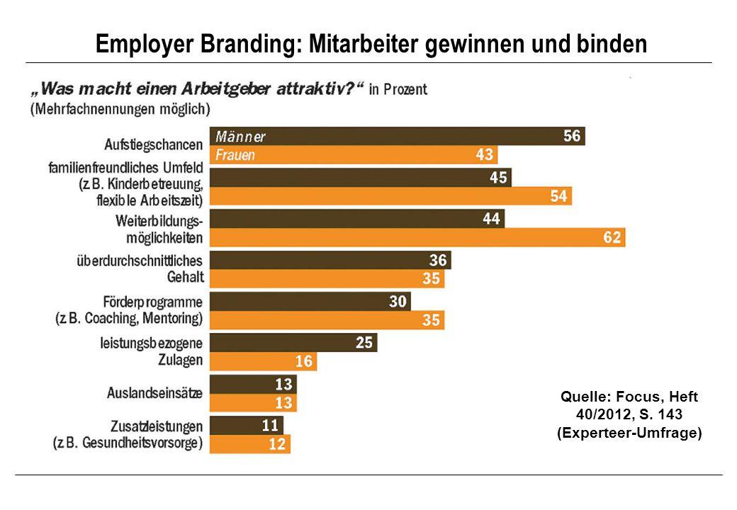 Employer Branding: Mitarbeiter gewinnen und binden Quelle: Focus, Heft 40/2012, S. 143 (Experteer-Umfrage)