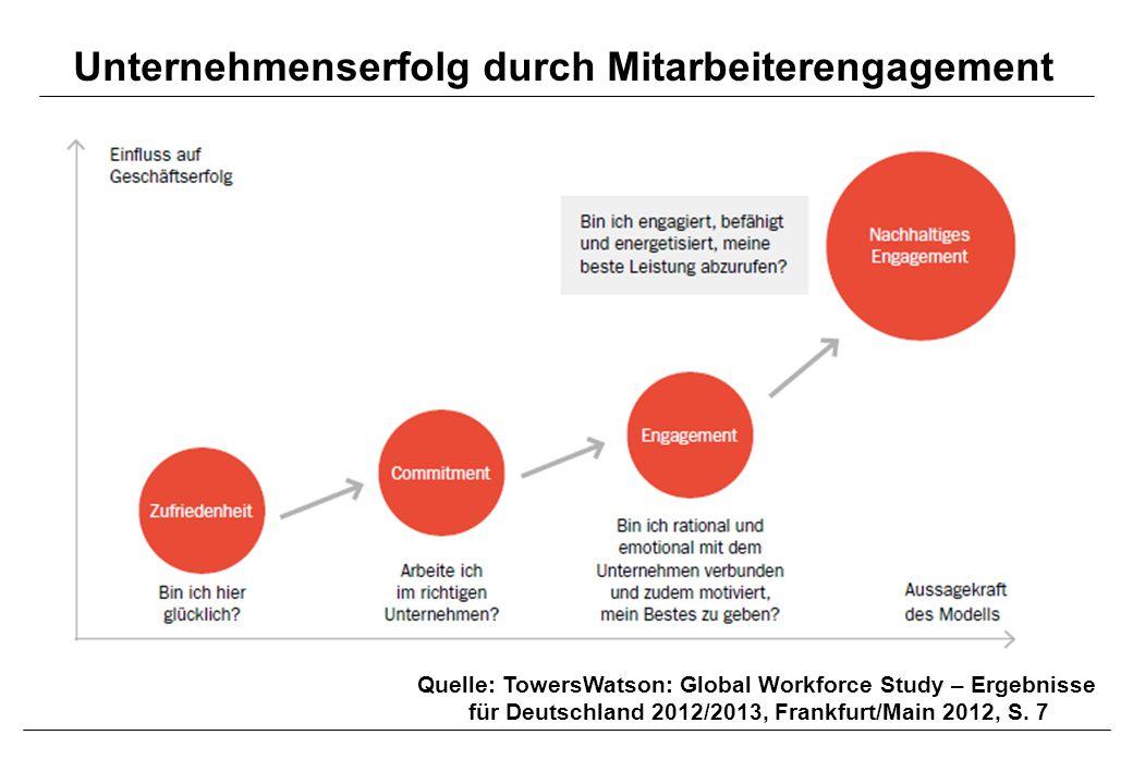 Unternehmenserfolg durch Mitarbeiterengagement Quelle: TowersWatson: Global Workforce Study – Ergebnisse für Deutschland 2012/2013, Frankfurt/Main 2012, S.