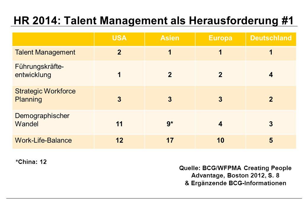 HR 2014: Talent Management als Herausforderung #1 Quelle: BCG/WFPMA Creating People Advantage, Boston 2012, S. 8 & Ergänzende BCG-Informationen *China
