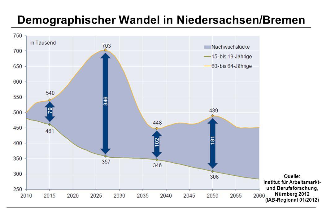 Demographischer Wandel in Niedersachsen/Bremen Quelle: Institut für Arbeitsmarkt- und Berufsforschung, Nürnberg 2012 (IAB-Regional 01/2012)