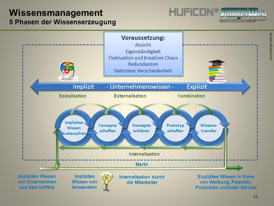 www.stangerweb.de 11 Wissensmanagement 5 Phasen der Wissenserzeugung Sozialisation Externalisation Internalisation Kombination Implizit - Unternehmens