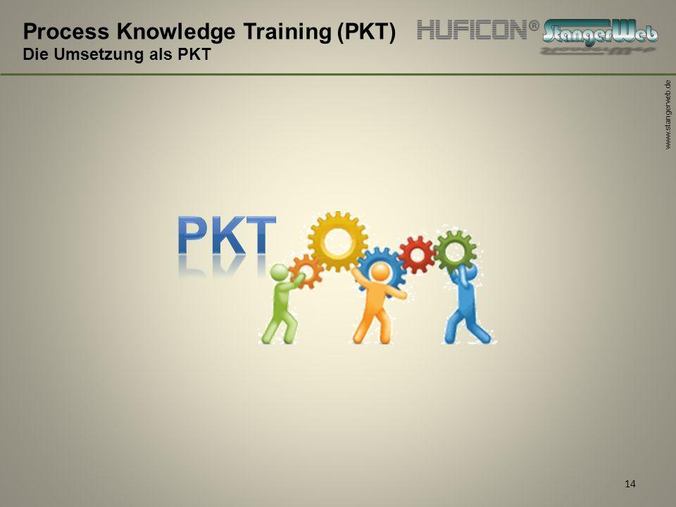 www.stangerweb.de 14 Process Knowledge Training (PKT) Die Umsetzung als PKT