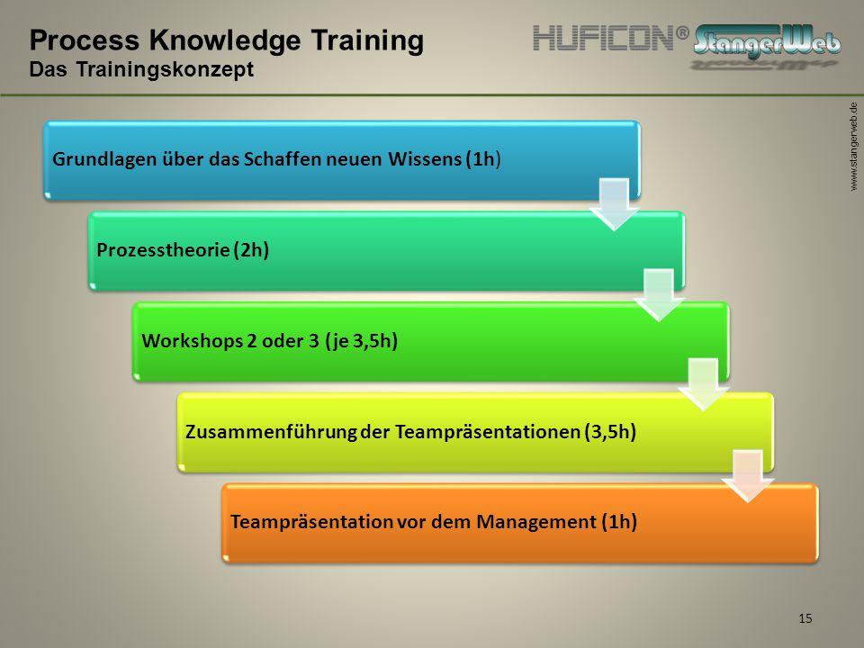 www.stangerweb.de 15 Process Knowledge Training Das Trainingskonzept Grundlagen über das Schaffen neuen Wissens (1h)Prozesstheorie (2h)Workshops 2 ode