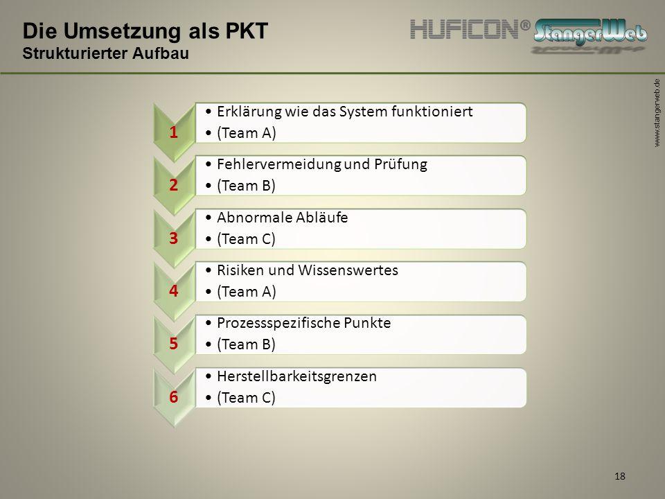 www.stangerweb.de 18 Die Umsetzung als PKT Strukturierter Aufbau 1 Erklärung wie das System funktioniert (Team A) 2 Fehlervermeidung und Prüfung (Team