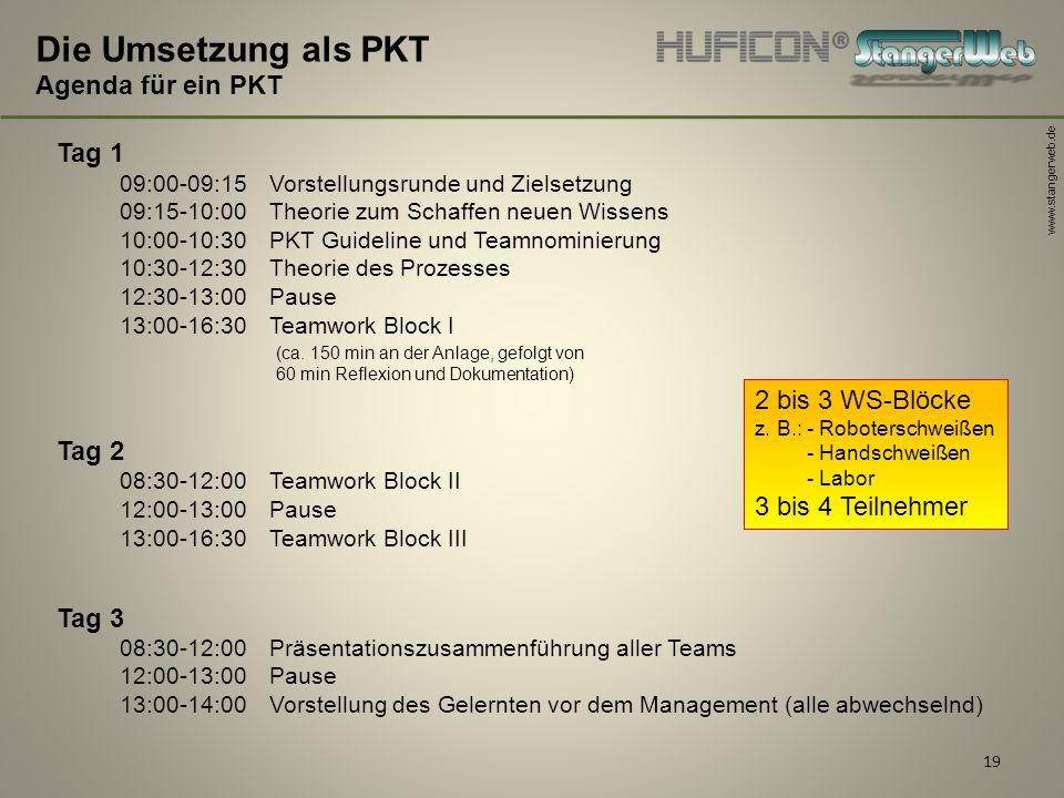 www.stangerweb.de 19 Die Umsetzung als PKT Agenda für ein PKT Tag 1 09:00-09:15 Vorstellungsrunde und Zielsetzung 09:15-10:00 Theorie zum Schaffen neu