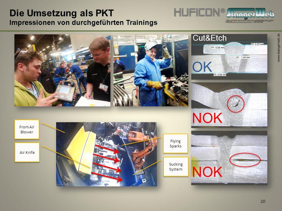 www.stangerweb.de 20 Die Umsetzung als PKT Impressionen von durchgeführten Trainings Sucking System Air Knife From Air Blower Flying Sparks OK NOK Cut