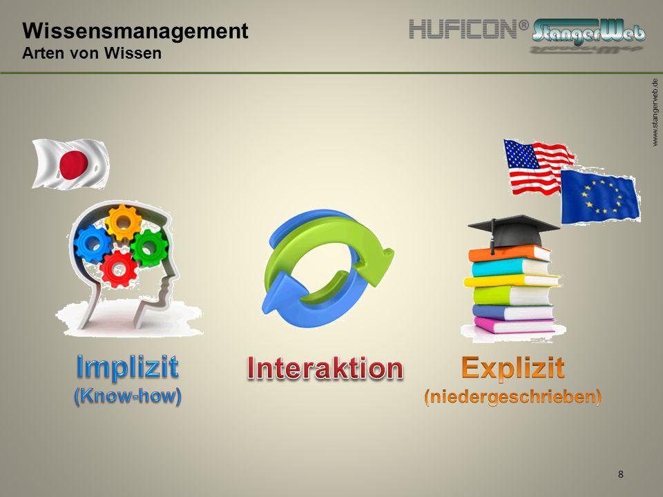 www.stangerweb.de 8 Wissensmanagement Arten von Wissen