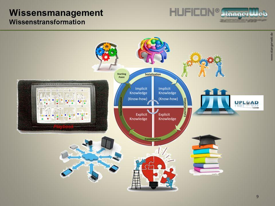 www.stangerweb.de 9 Wissensmanagement Wissenstransformation