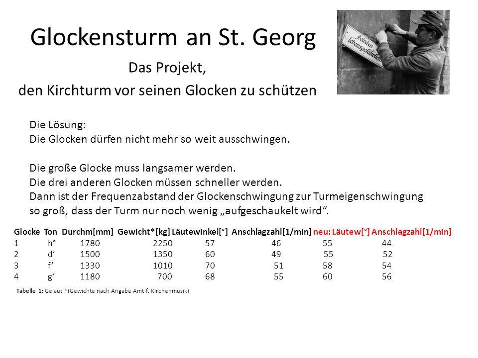 Glockensturm an St. Georg Das Projekt, den Kirchturm vor seinen Glocken zu schützen Glocke Ton Durchm[mm] Gewicht*[kg] Läutewinkel[°] Anschlagzahl[1/m