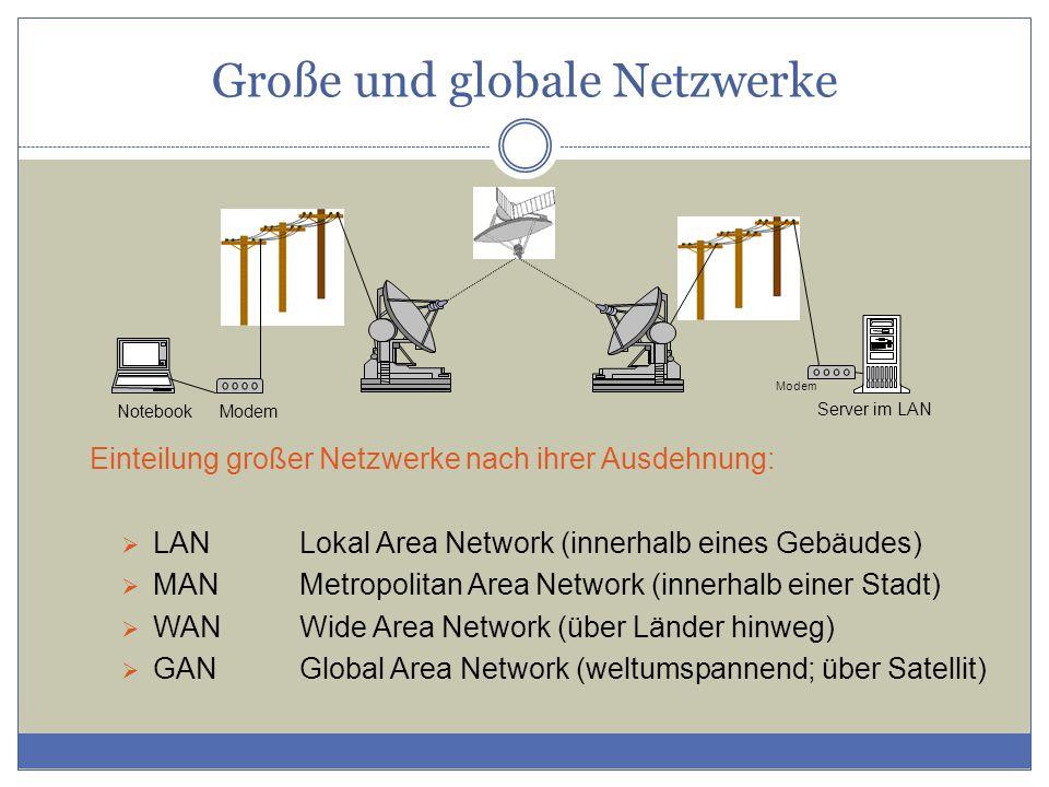 Große und globale Netzwerke Einteilung großer Netzwerke nach ihrer Ausdehnung:  LANLokal Area Network (innerhalb eines Gebäudes)  MANMetropolitan Area Network (innerhalb einer Stadt)  WANWide Area Network (über Länder hinweg)  GANGlobal Area Network (weltumspannend; über Satellit) Modem NotebookModem Server im LAN