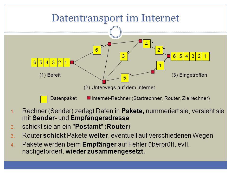 Datentransport im Internet 126543 2 1 5 3 6 4 (1) Bereit (2) Unterwegs auf dem Internet DatenpaketInternet-Rechner (Startrechner, Router, Zielrechner)