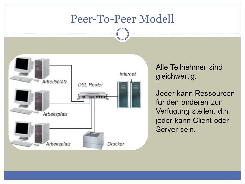 Peer-To-Peer Modell Alle Teilnehmer sind gleichwertig. Jeder kann Ressourcen für den anderen zur Verfügung stellen, d.h. jeder kann Client oder Server