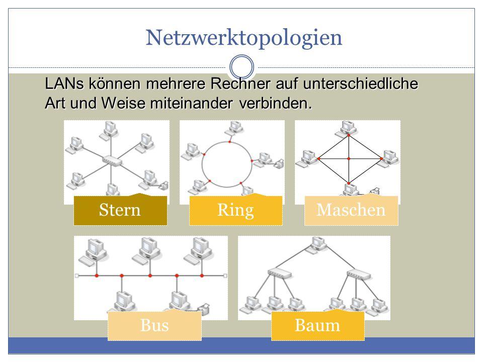 Netzwerktopologien LANs können mehrere Rechner auf unterschiedliche Art und Weise miteinander verbinden. SternRingMaschen BusBaum
