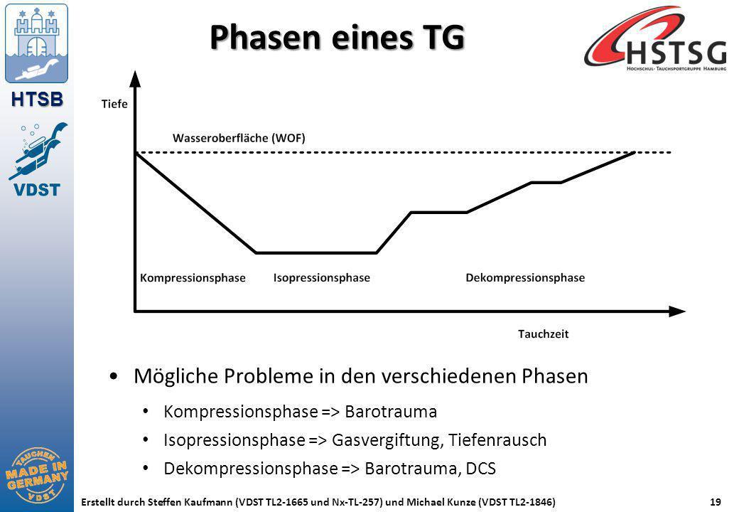 HTSB Erstellt durch Steffen Kaufmann (VDST TL2-1665 und Nx-TL-257) und Michael Kunze (VDST TL2-1846)19 Phasen eines TG Mögliche Probleme in den versch