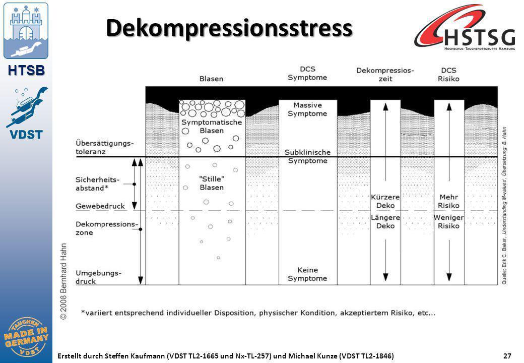 HTSB Erstellt durch Steffen Kaufmann (VDST TL2-1665 und Nx-TL-257) und Michael Kunze (VDST TL2-1846)27 Dekompressionsstress