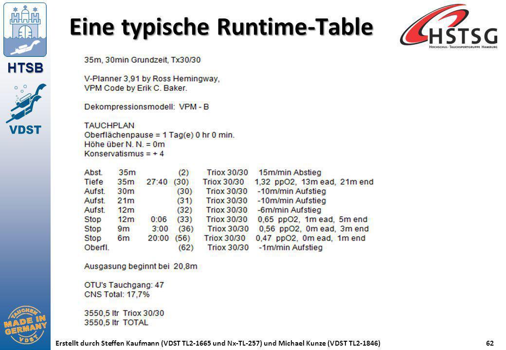 HTSB Erstellt durch Steffen Kaufmann (VDST TL2-1665 und Nx-TL-257) und Michael Kunze (VDST TL2-1846)62 Eine typische Runtime-Table