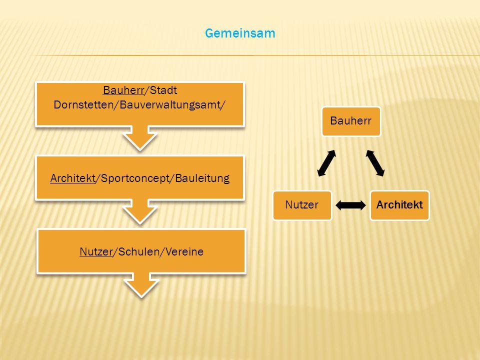 Gemeinsam Bauherr/Stadt Dornstetten/Bauverwaltungsamt/ Architekt/Sportconcept/Bauleitung Nutzer/Schulen/Vereine BauherrArchitektNutzer