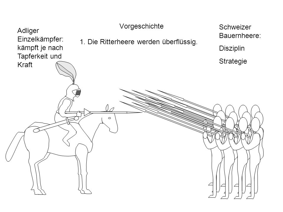 Vorgeschichte 1. Die Ritterheere werden überflüssig. Adliger Einzelkämpfer: kämpft je nach Tapferkeit und Kraft Schweizer Bauernheere: Disziplin Strat
