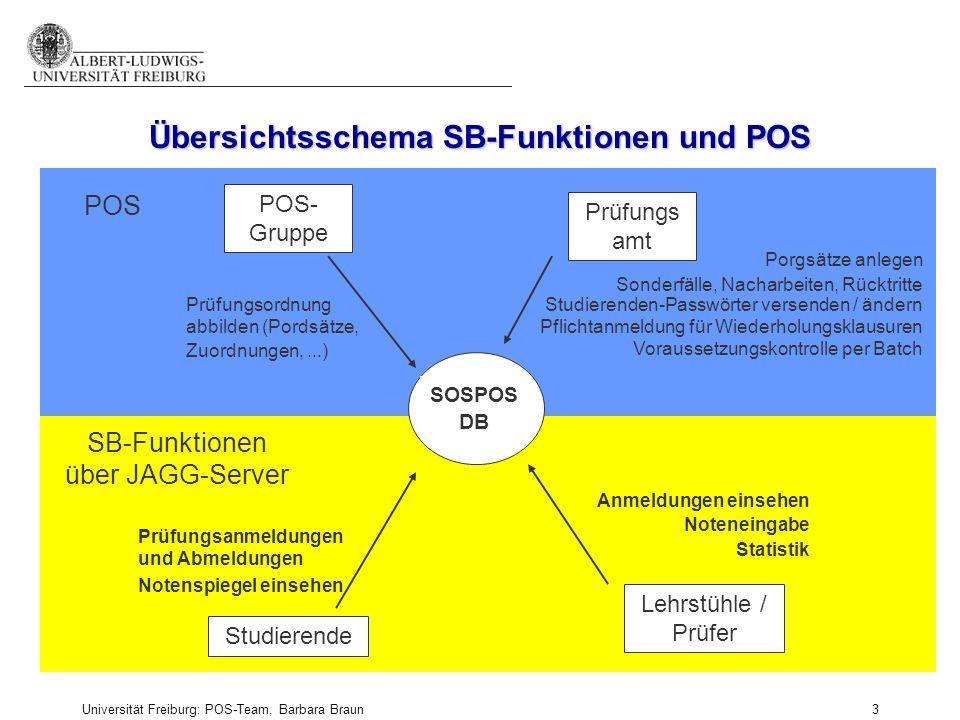 Universität Freiburg: POS-Team, Barbara Braun und Prüfungsamt der Fak. f. Angew. Wiss., Martina Sexauer 3 POS- Gruppe Prüfungs amt Lehrstühle / Prüfer