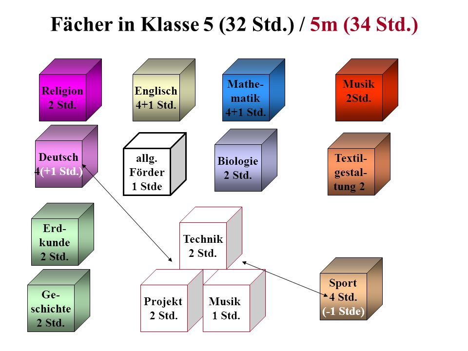 Fächer in Klasse 5 (32 Std.) / 5m (34 Std.) Religion 2 Std.